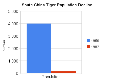sumatran tiger map with Showthread on 9148465357 likewise 5936486606 as well Diffusione E Habitat additionally 4220407336 together with 11.